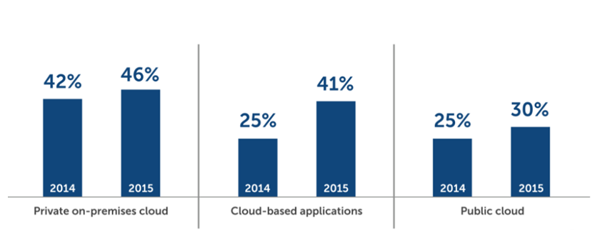 Healthcare Organizations and Cloud Computing Statistics